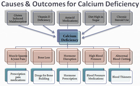 calivita-diet-supplements-strong-bones-calcium-deficiency